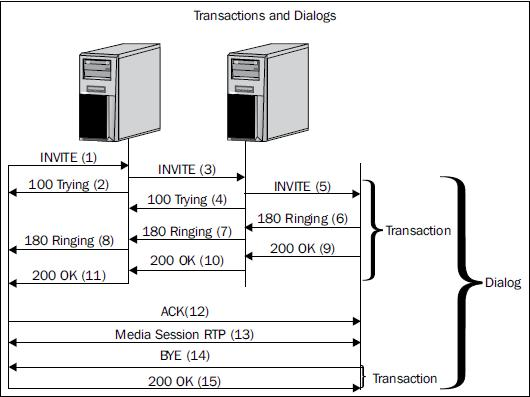 SIP transactions and dialogs - Building Telephony Systems