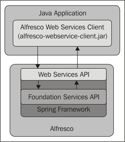 Using Alfresco Web Services - Alfresco 3 Web Services