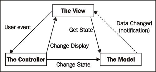 Model View Controller - wxPython 2 8 Application Development