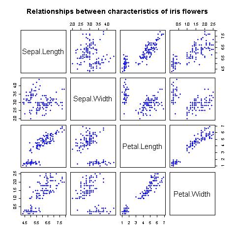 Creating pairs plots - R Graphs Cookbook