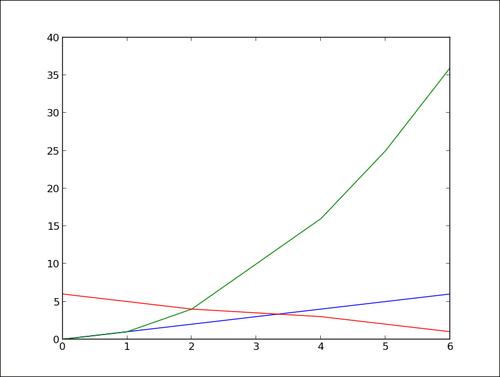 Plotting curves from file data - matplotlib Plotting Cookbook