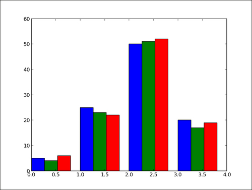Plotting multiple bar charts - matplotlib Plotting Cookbook