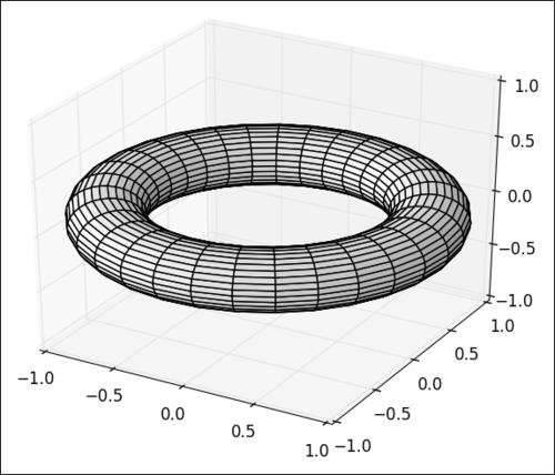 Plotting a parametric 3D surface - matplotlib Plotting Cookbook