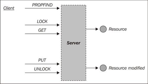 Using Nginx as a WEBDAV reverse proxy - Nginx 1 Web Server