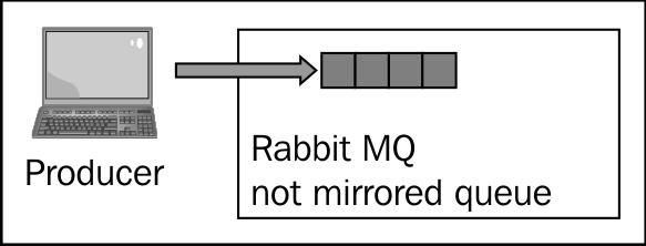 Synchronizing queues - RabbitMQ Cookbook