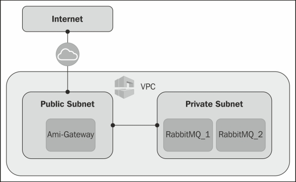 Creating a cluster with two EC2 instances - RabbitMQ Cookbook