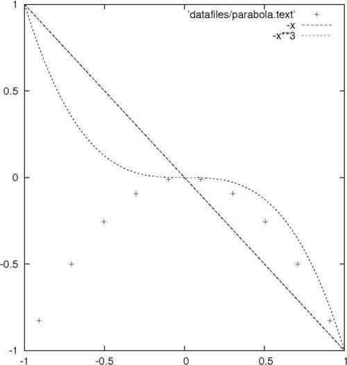 Plotting multiple curves - gnuplot Cookbook
