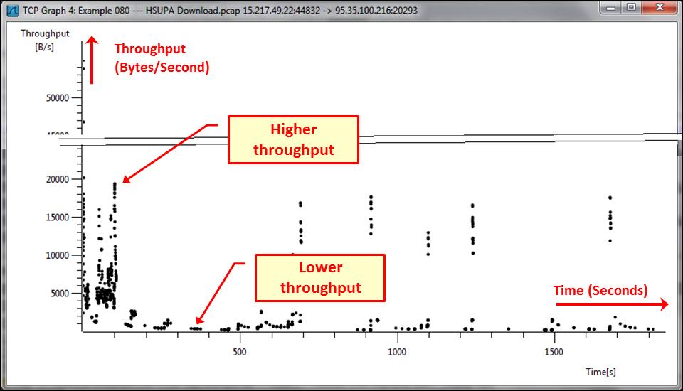 Getting information through TCP stream graphs – the Throughput Graph