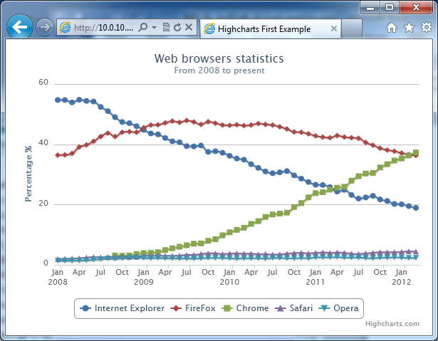 Highcharts – a quick tutorial - Learning Highcharts