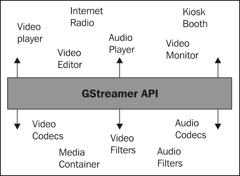 Understanding the basic concept of GStreamer - GNOME 3 Application