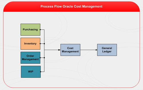 Oracle Cost Management - Oracle E-Business Suite R12 Supply
