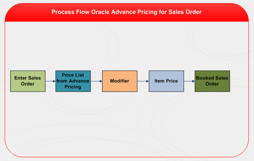 Oracle Advance Pricing - Oracle E-Business Suite R12 Supply Chain