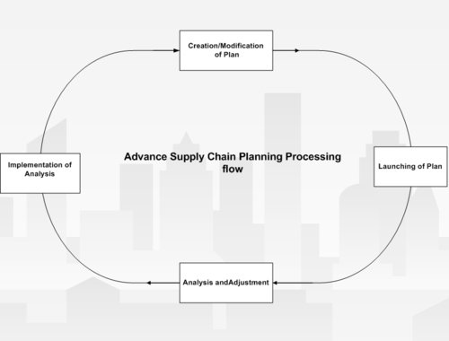 Processing flow of Oracle Advanced Supply Chain Planning