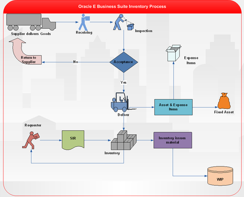 Oracle Inventory Management process - Oracle E-Business Suite R12