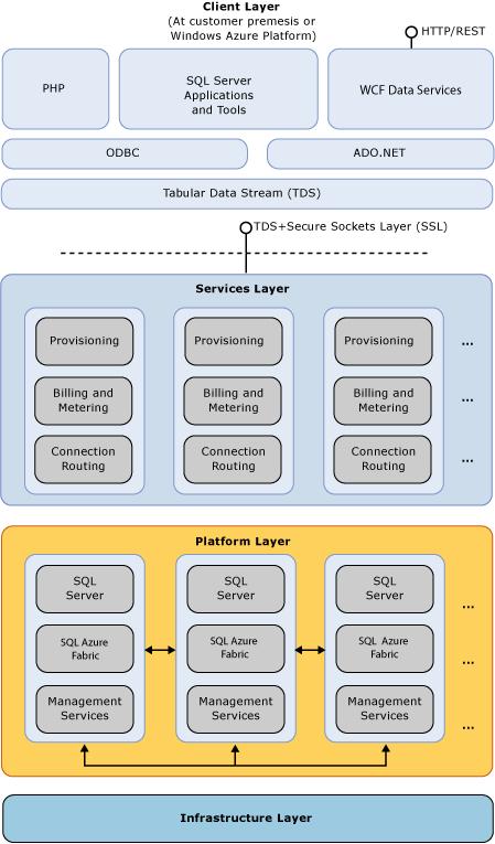 SQL Azure architecture - Microsoft SQL Azure Enterprise Application