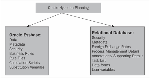 Oracle Hyperion Planning Architecture - Getting Started with