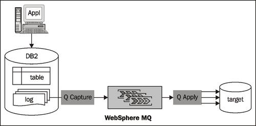 e-book IBM InfoSphere Replication Server and Data Event