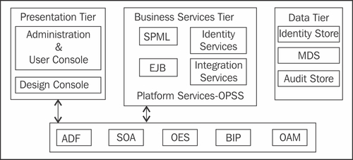 Oracle Identity Manager overview & architecture - Oracle Identity