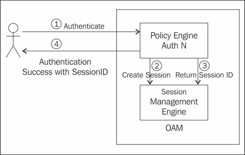 OAM Session Management - Oracle Identity and Access Manager 11g for