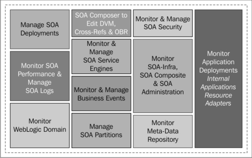 Management of the SOA composite application using the Enterprise