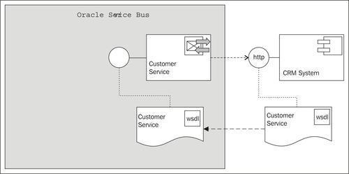 Creating a business service to call an external SOAP-based