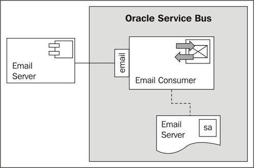 Using Email Transport to receive e-mail - Oracle Service Bus