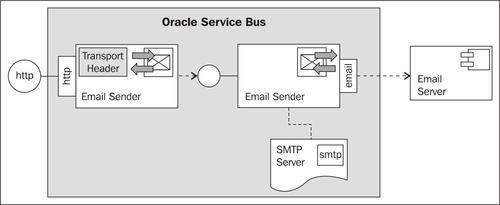 Using Email Transport to send e-mail - Oracle Service Bus