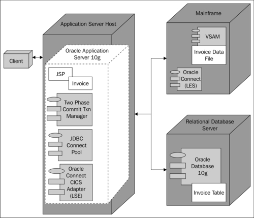 Uml And Database Diagrams