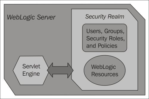 WebLogic security - Getting Started with Oracle WebLogic