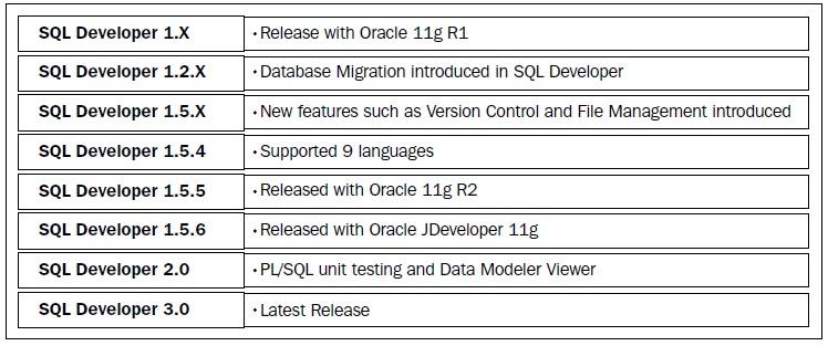 PL/SQL development environments - Oracle Advanced PL/SQL