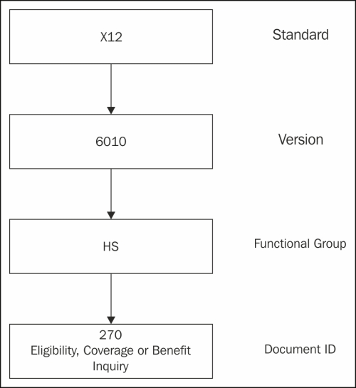 B2B standards overview - Getting Started with Oracle SOA B2B