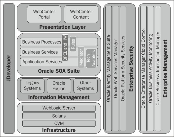 Oracle Vm Roadmap