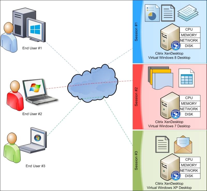 The building blocks of VDI - Citrix XenApp 7 5 Desktop