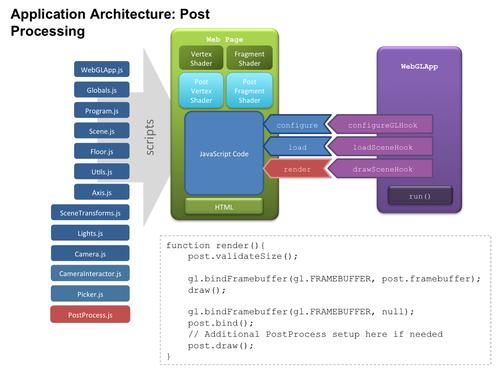 Architectural updates - WebGL Beginner's Guide