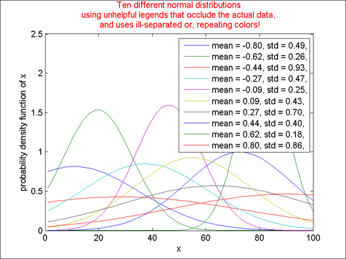 Bringing order to chaos with legends - MATLAB Graphics and