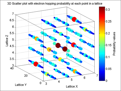 3D scatter plots - MATLAB Graphics and Data Visualization Cookbook