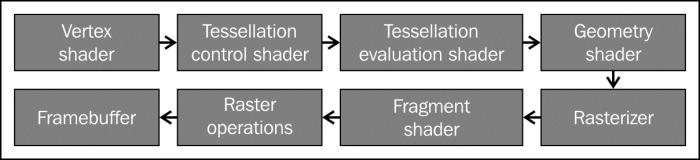 Designing a GLSL shader class - OpenGL Development Cookbook