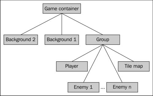 Basic setup of the game screen - jQuery Game Development