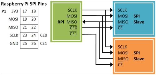 Using SPI to control an LED matrix - Raspberry Pi Cookbook for
