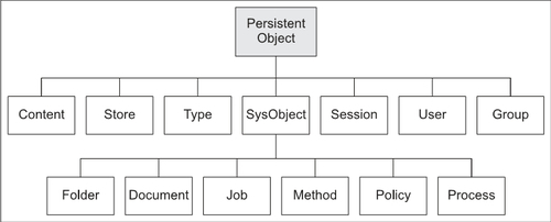 Designing and Creating Custom Object Types - Web Content Management