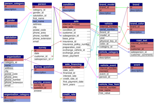 Case Study's Final Structure - Creating your MySQL Database