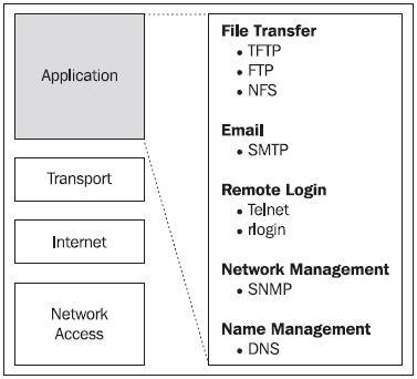 The TCP/IP Model - Designing and Implementing Linux Firewalls and